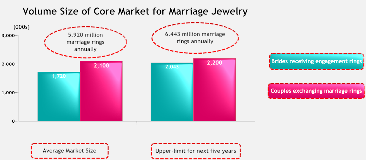 Volume Size of Core Marriage Jewelry Market.png