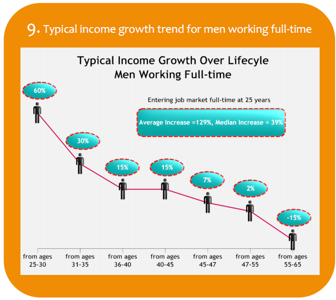 Typical income growth trend for men working full-time