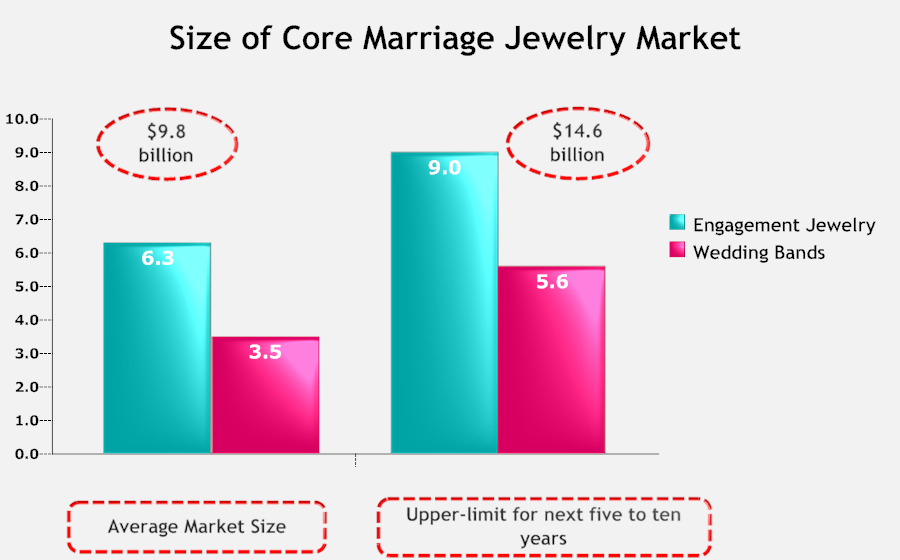 Size of Core Marriage Jewelry Market.png