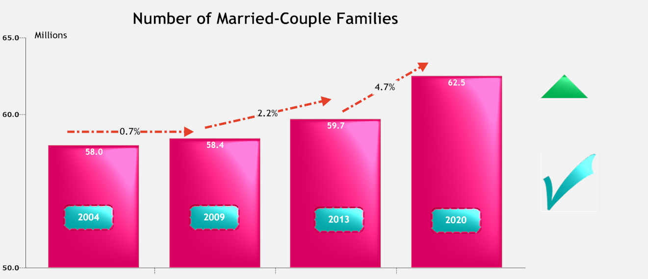 Number of married couple families.png