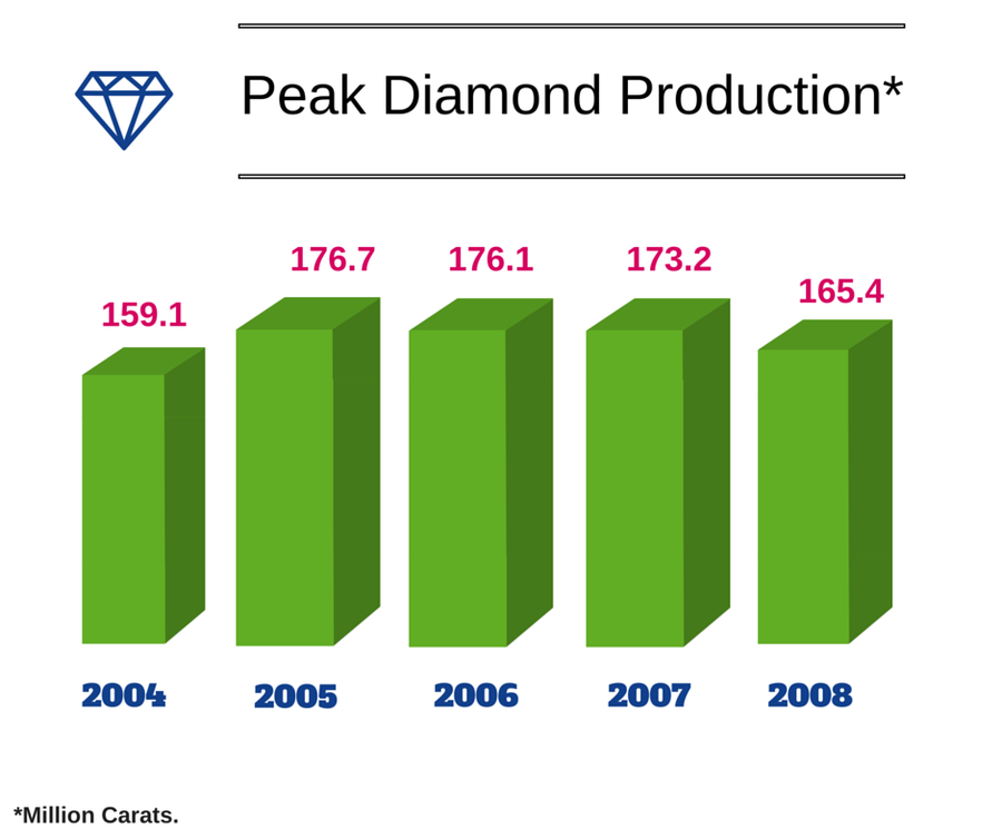 Peak Diamond Production
