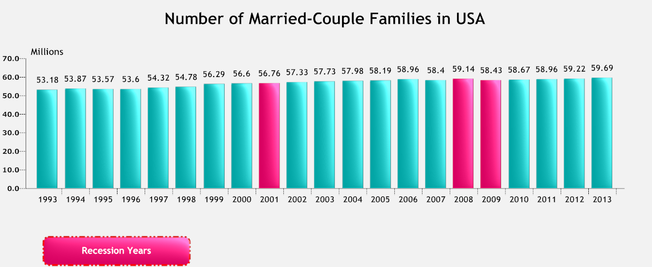 Number of Married Couple Families USA.png