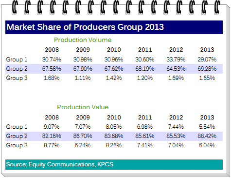 Market Share of Diamond Producer Group 2013 versus 2025.png