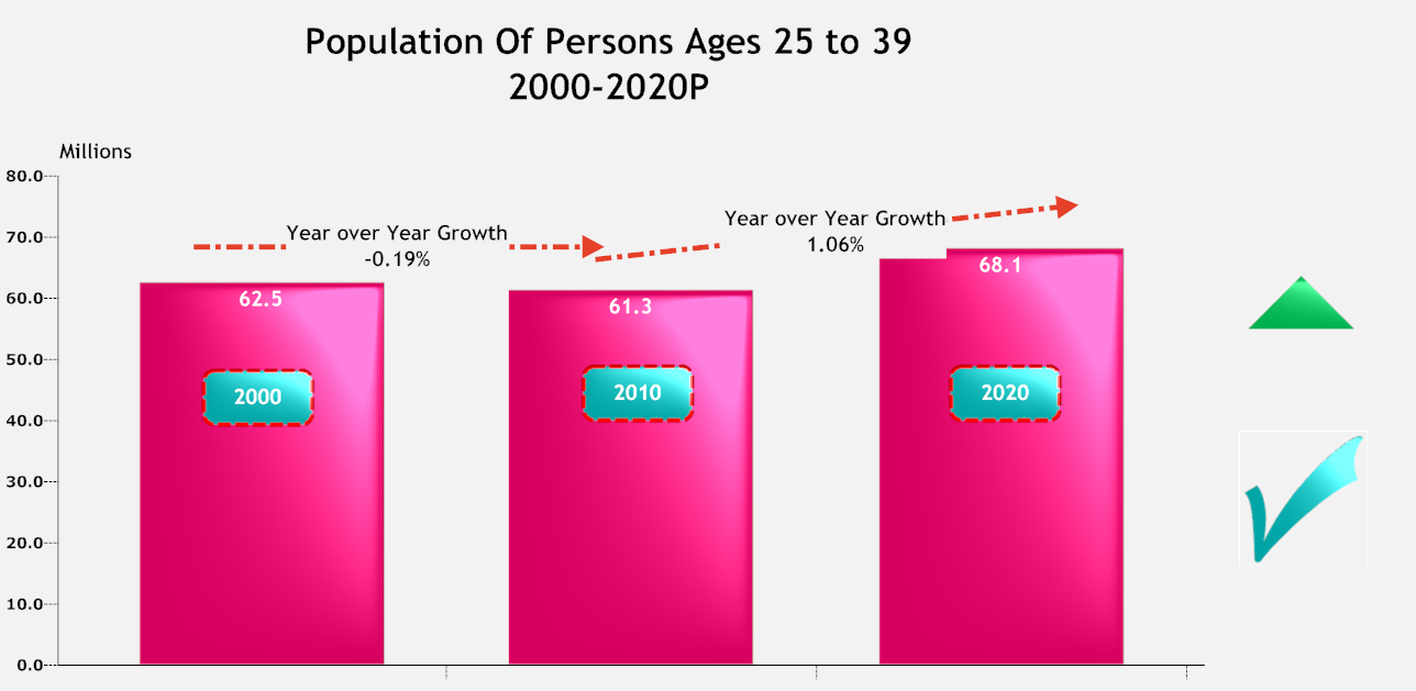 Population of Persons ages 25 to 39.png