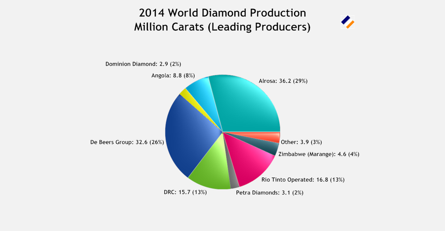 2014 World Diamond Production Leading Producers Carats.png