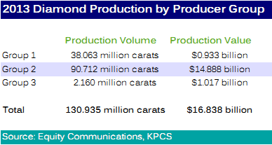 Diamond Production by Producer Group.png
