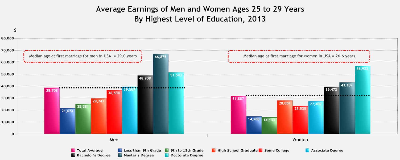 Average earnings for men and women at median age of marriage.png