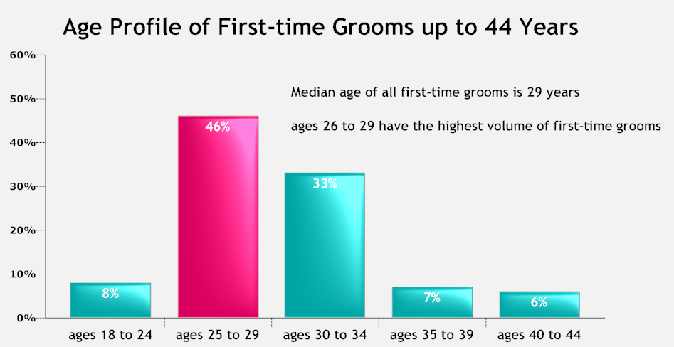 Age profile of first time grooms.png