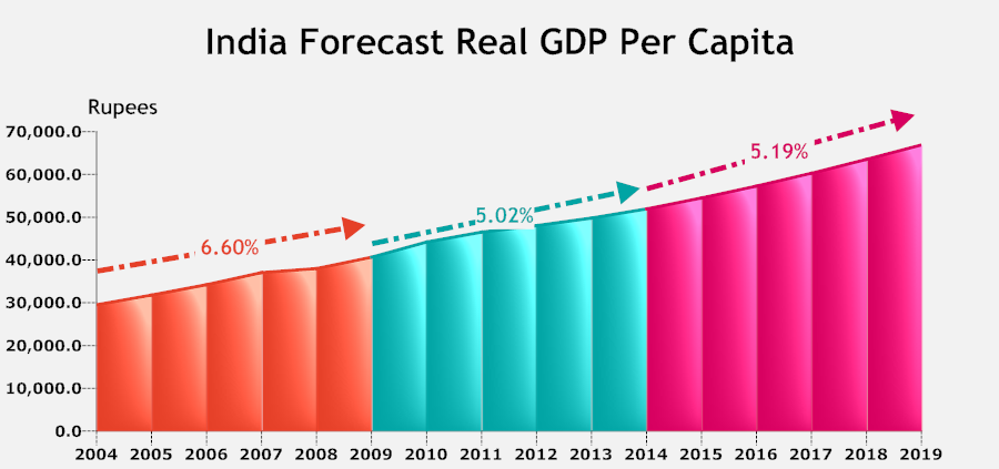 india Forecast GDP per capita.png