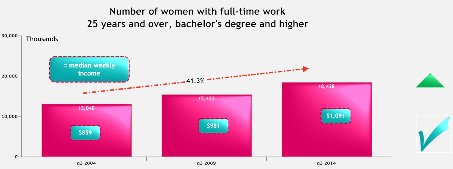 number of women with full time work 2.png
