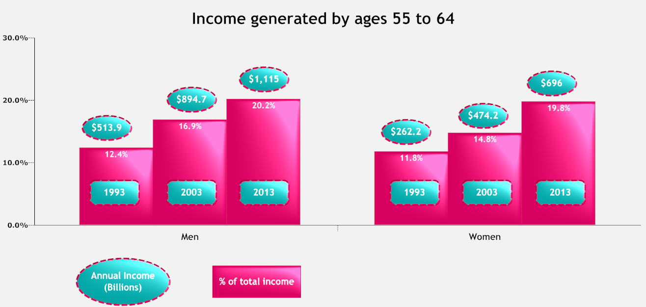 Income generated by ages 55 to 64.png