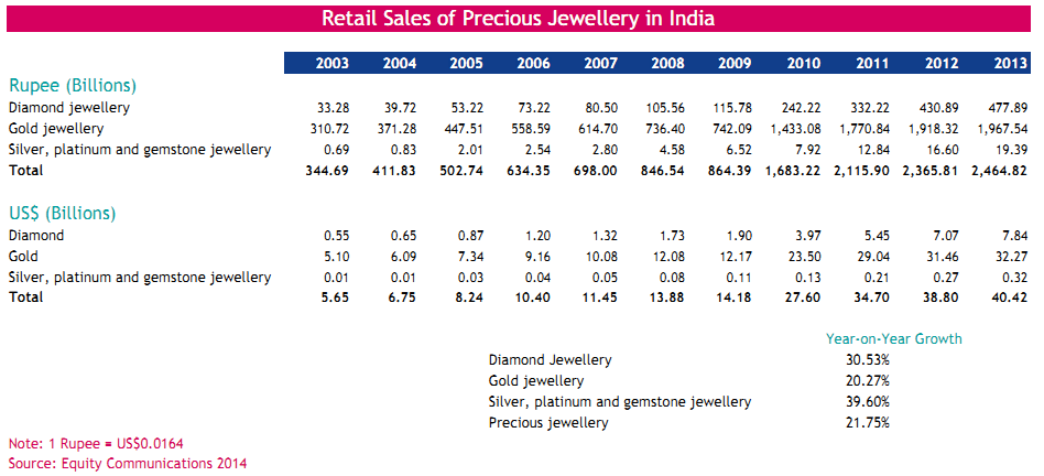 Retail Sales of Precious Jewellery in India