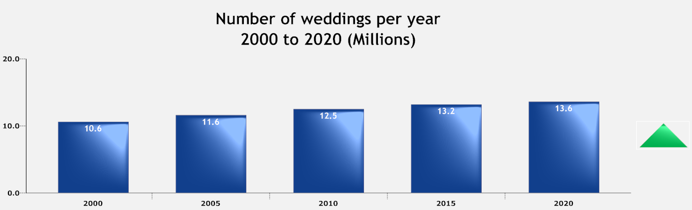 India Number of weddings per year.png