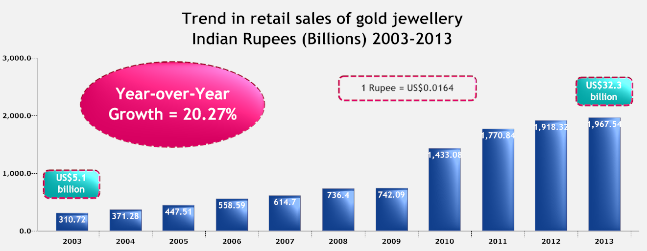 Trend in retail sales of Gold Jewellery.png