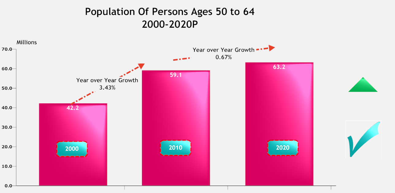 Population of Persons ages 50 to 64.png