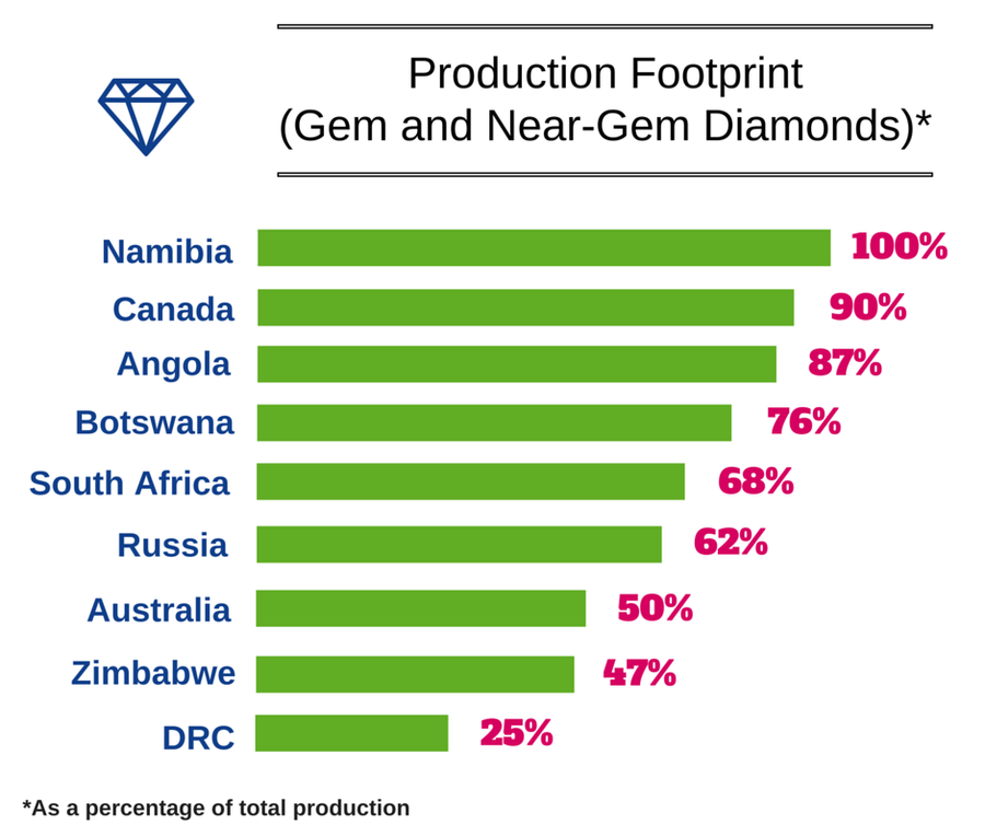 Production Footprint (Gem Diamonds)