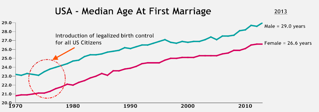 Age at First Marriage USA.png