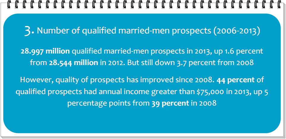 Number of qualified married-men prospects (2006-2013)