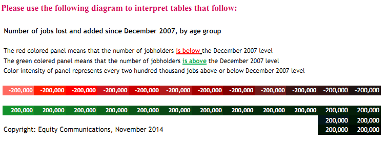 Number of jobs lost and added since December 2007, by age group