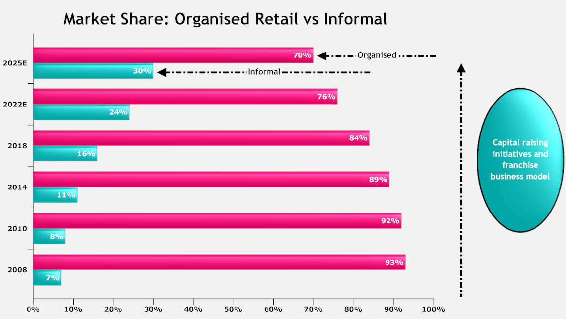types of organised retailing in india This site provides detail information on formats in indian organized retail sector the site also focuses on the current structure of indian retail industry  formats in indian organized retail sector and its subsequent successful operation is credited to india economic system reform earnest in july 1991.