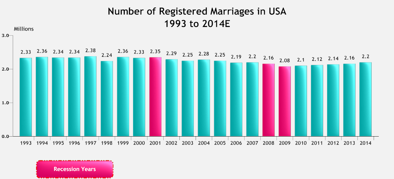 Number of Registered Marriages USA.png
