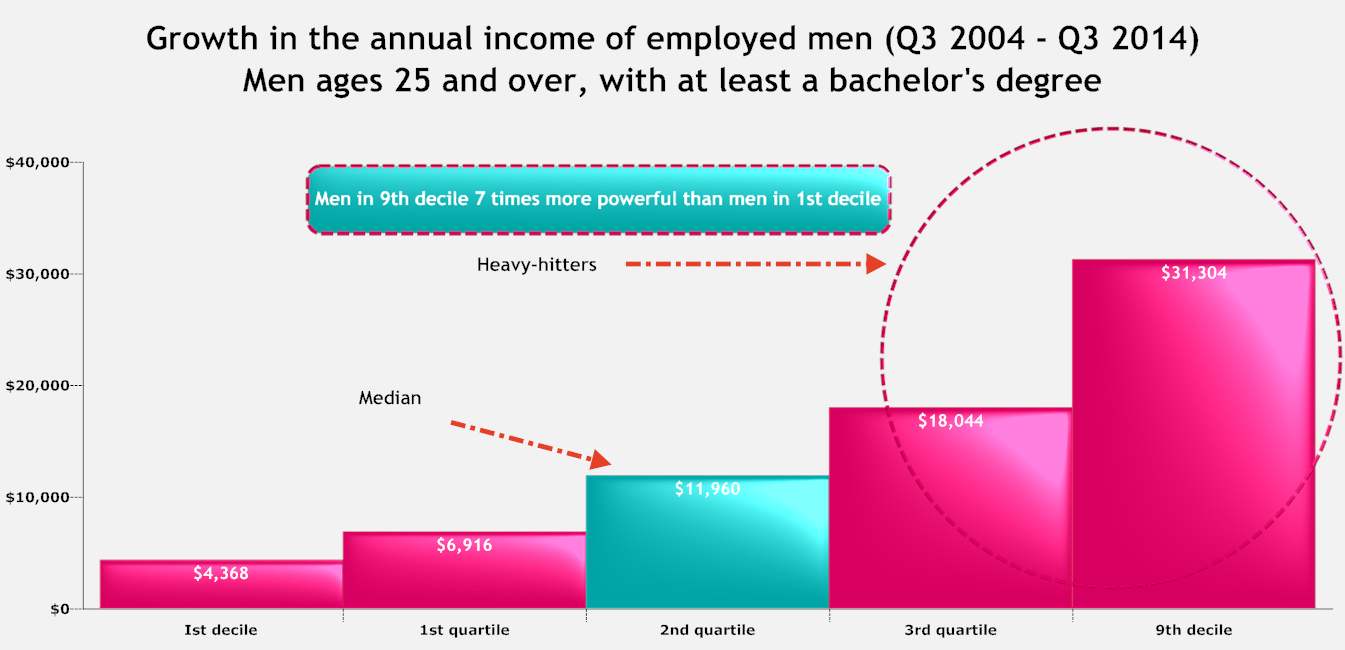Growth in the income of bachelors degree.png