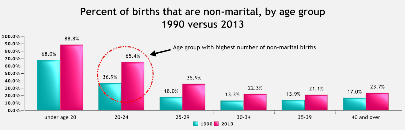 non-marital birth by age group.png