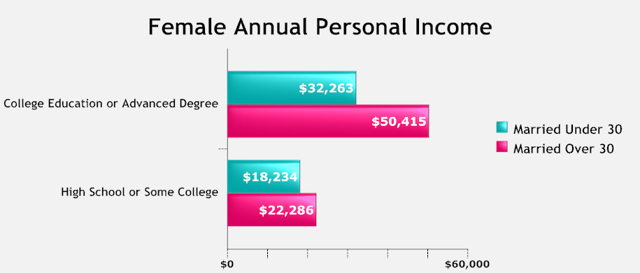 Female Annual Personal Income USA.png