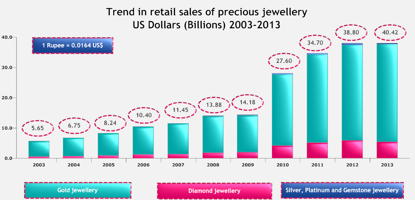 Trend In Retail Sales of Precious Jewellery US Dollars.png