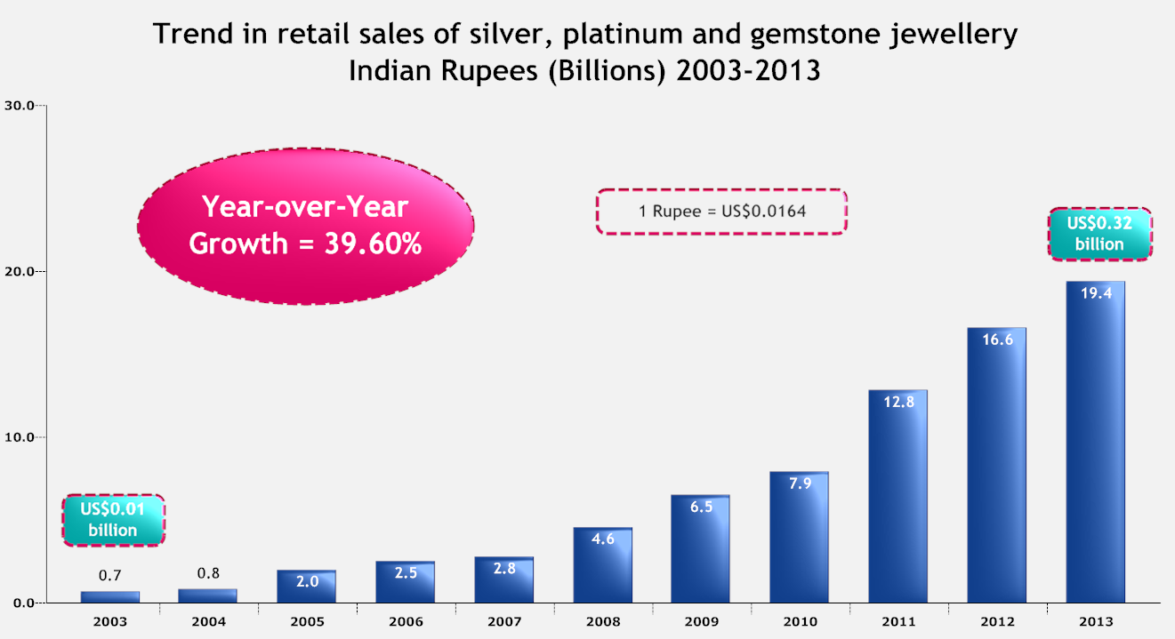 Trend in retail sales of silver, platinum and gemstone jewellery