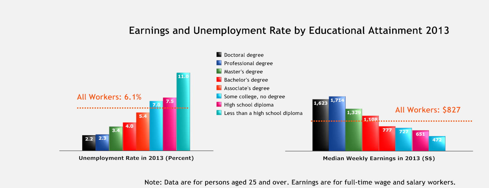Earnings and Employment Advantages 2013.png