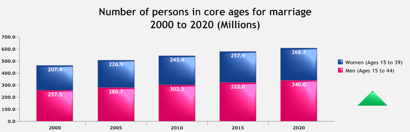 Number of persons in core ages for marriage.png