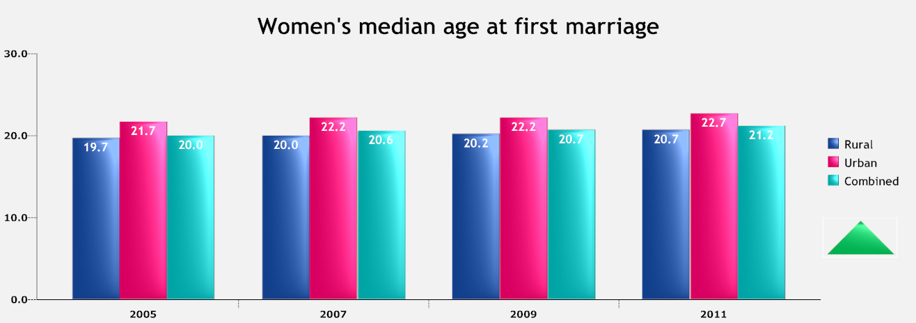 Women's median age at first marriage.png