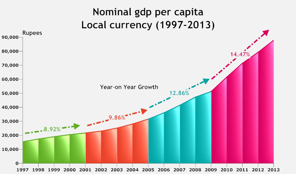 India Nominal GDP Growth Rate.png