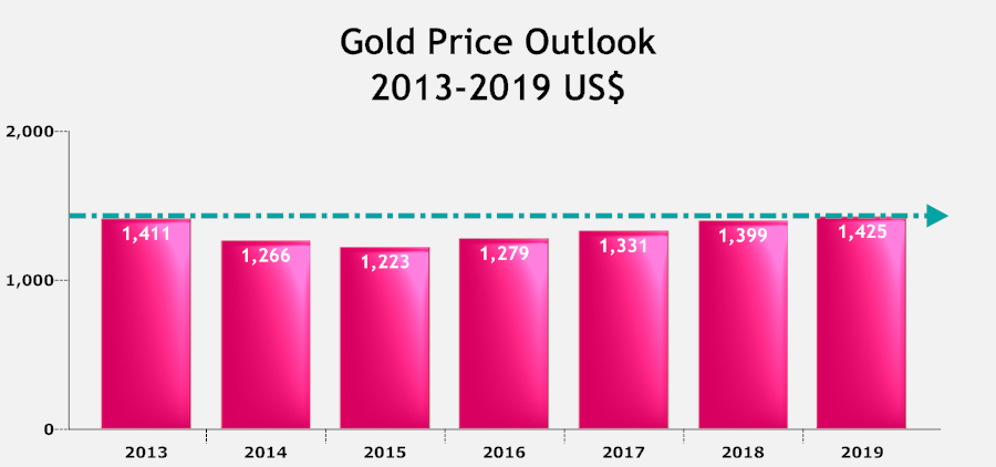 Gold Price Outlook.png