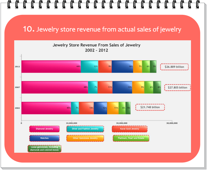 Jewelry store revenue from actual sales of jewelry