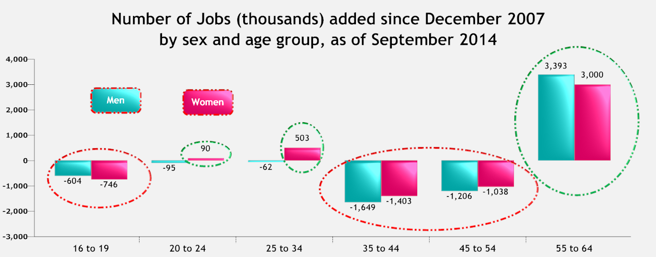 Number of jobs added since December 2007.png