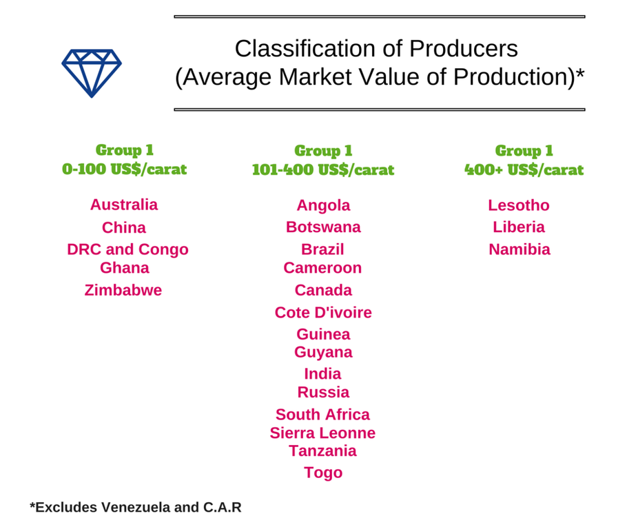 Producer Market Value of Diamond Production