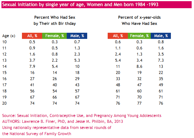 Sexual initiation by single year of age, Women and Men born 1984 -1993